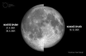 Grafické porovnání úhlově největšího a nejmenšího úplňku v roce. Autor: Pavel Gabzdyl.