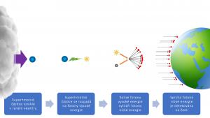 Cílem projektu CREDO je zapojení uživatelů chytrých telefonů do detekce specifických částic – fotonů vzniklých pří rozpadu superhmotných částic v raném vesmíru. Právě tyto detekce by mohly poskytnout odpovědi na otázky kolem tajemné skryté hmoty. Zdroj: CREDO/FÚ SLU.