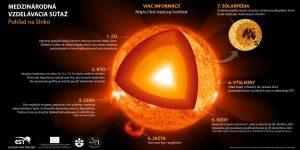 Medzinárodná vzdelávacia súťaž Pohľad na Slnko. Zdroj: EST/SAV.