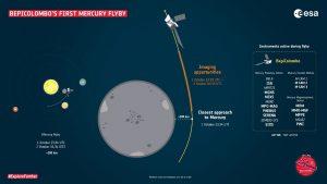 Scenár prvého blízkeho preletu okolo Merkúru (Zdroj: ESA)